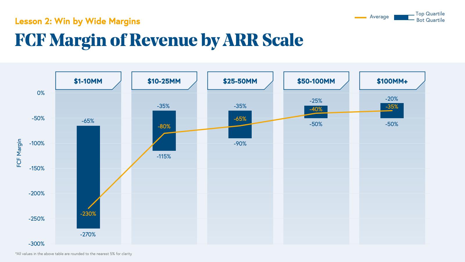 FCF Margin of Revenue by ARR Scale