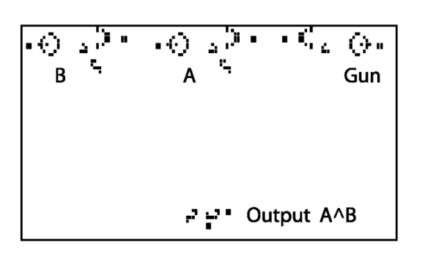 "3.22: An AND gate using a ""Game of Life"" configuration. Figure taken from Jean-Philippe Rennard's paper."