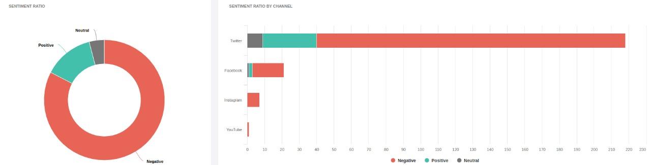 Gráfico de pastel mostrando el ratio de distribución de los sentimientos por canal