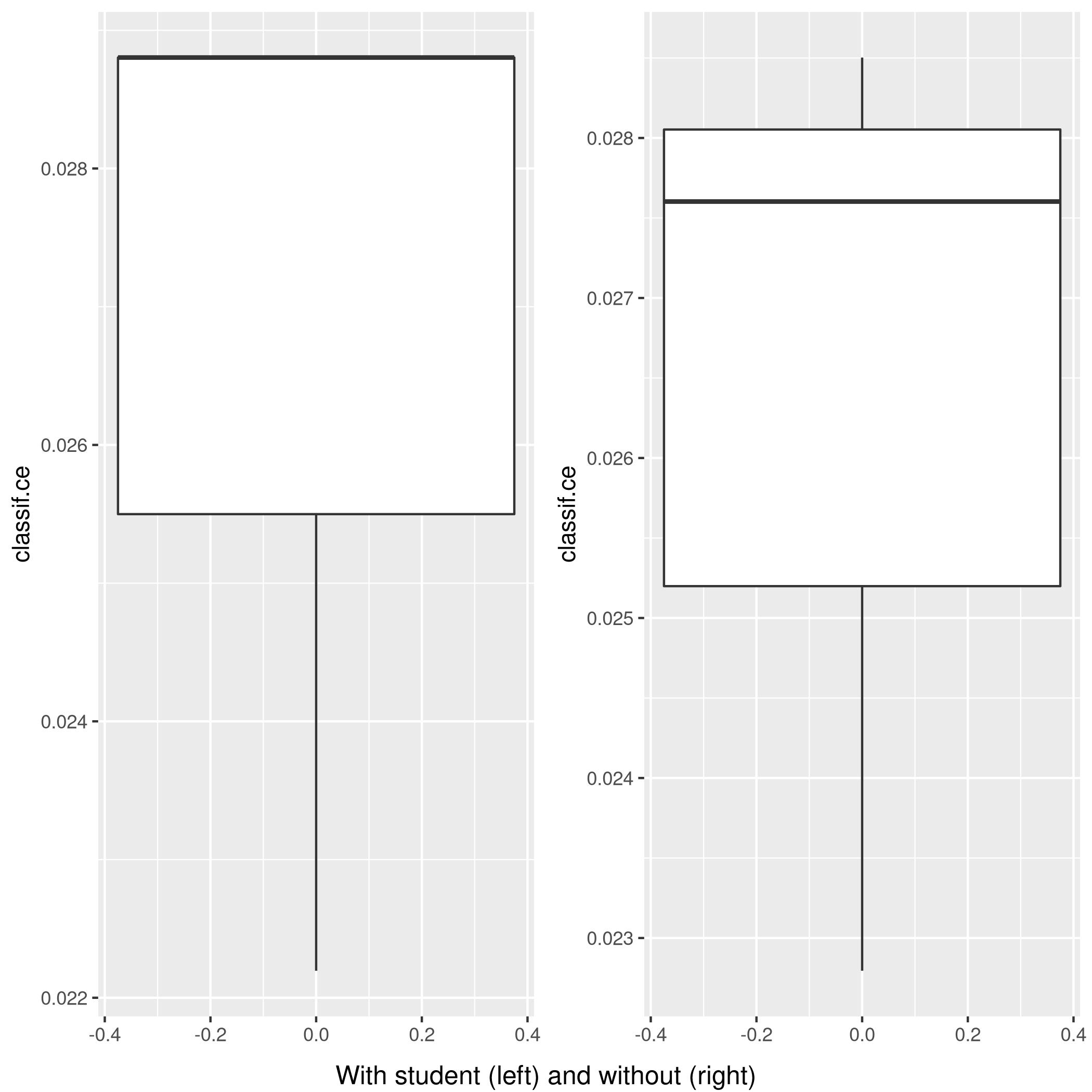 Figure 9: Plot of accuracy