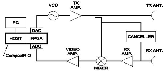 Through-wall microwatt radar block diagram.