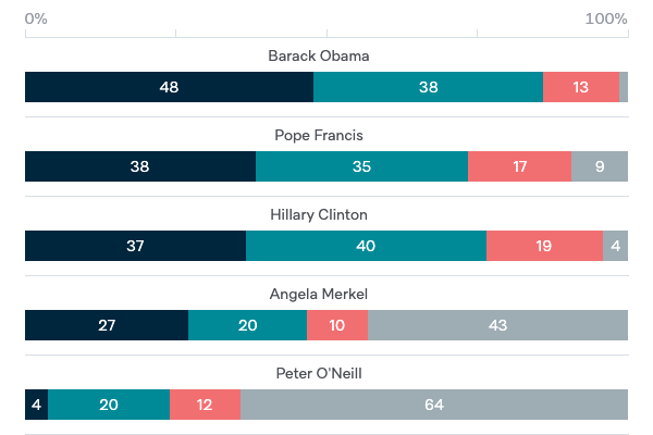 Admiration for world leaders - Lowy Institute Poll 2020