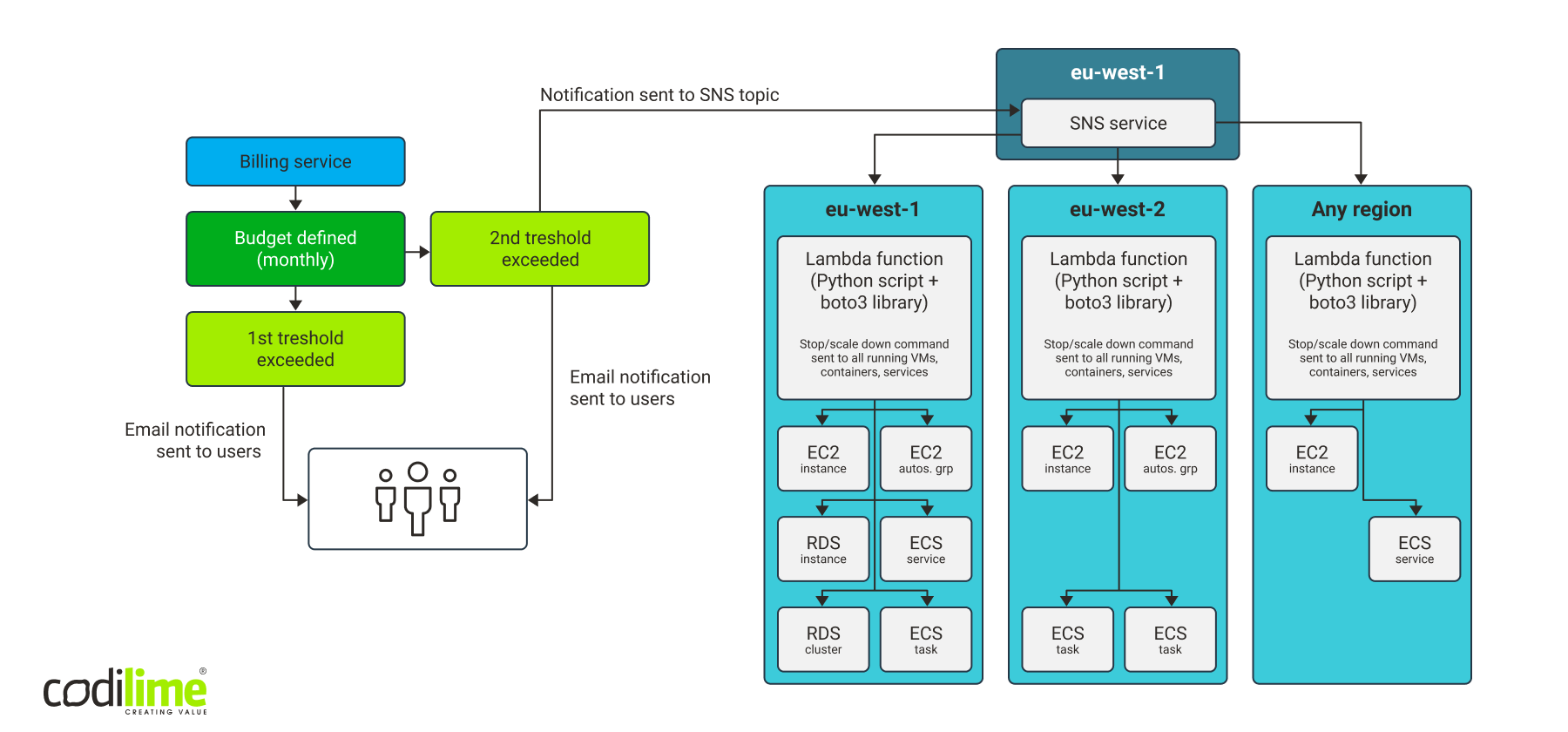 The final overview after implementation