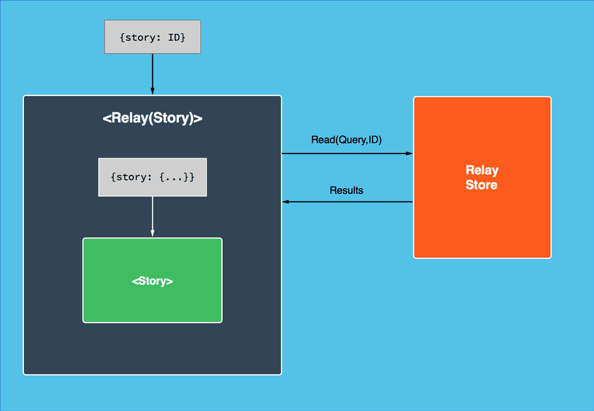 Relay Container Data Flow