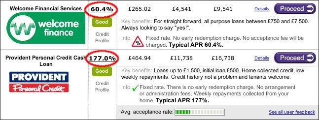 Bad Loan Rates