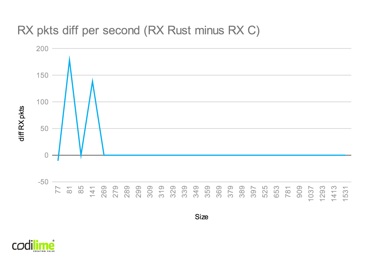 Rex RX difference for Rust l2fwd and C l2fwd