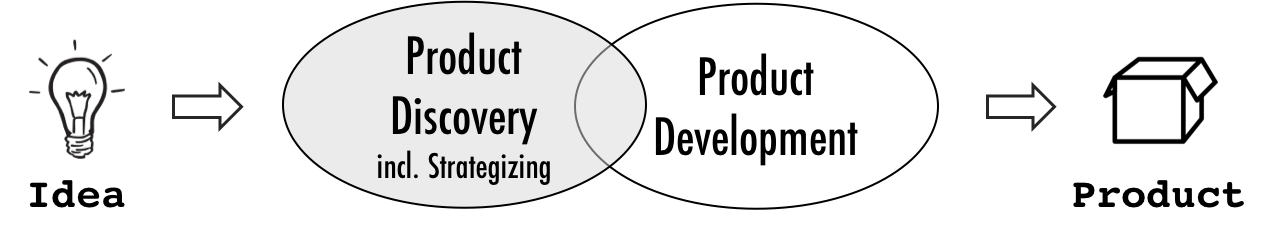 From idea to product discovery and development