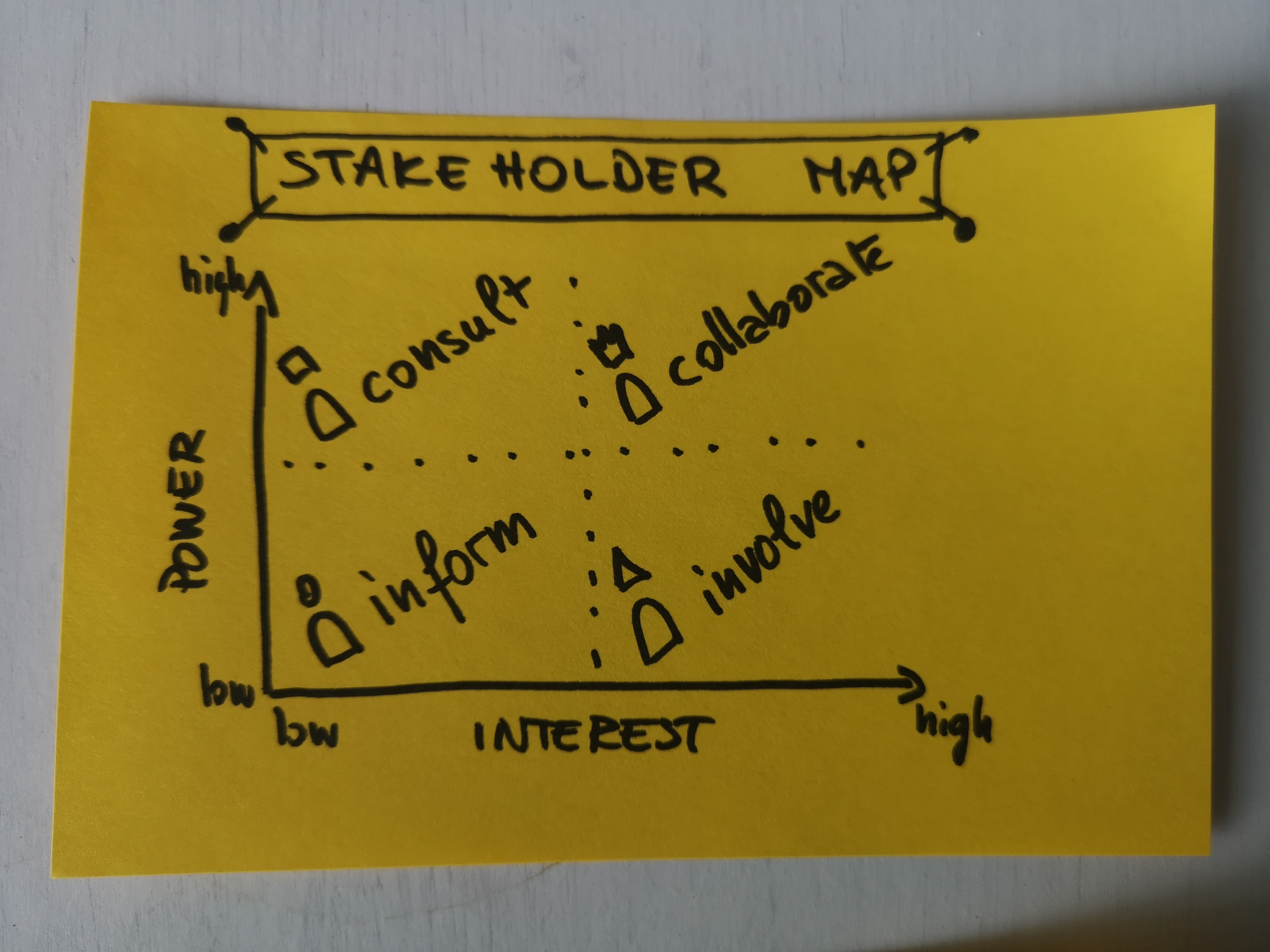Stakeholder Map - example 2