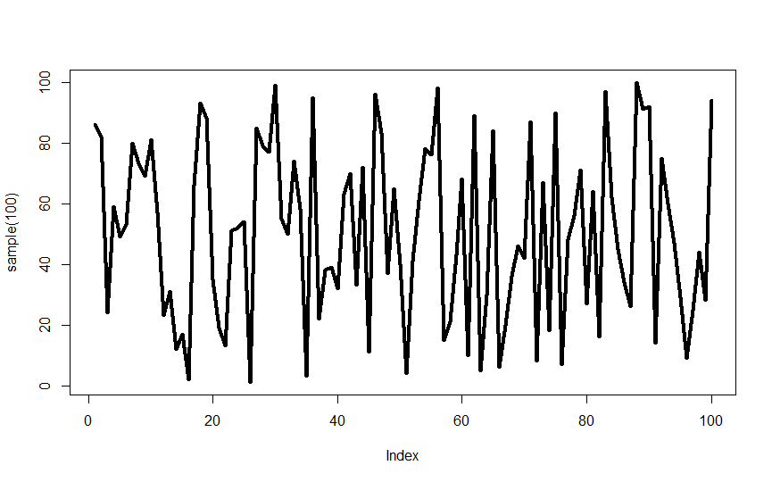 set thickness of line plot in R