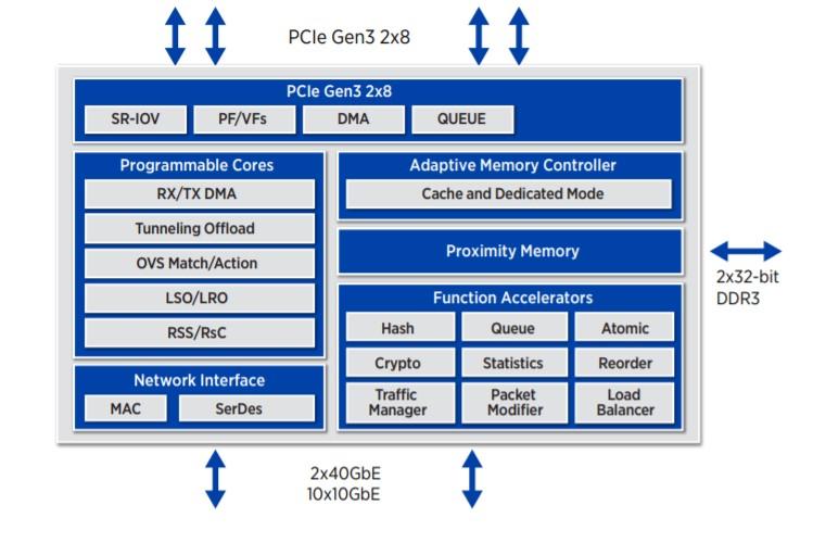 Netronome Flow Processor Design