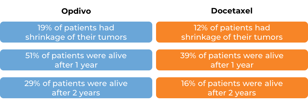 Comparative results after treatment with either Opdivo or docetaxel (diagram)