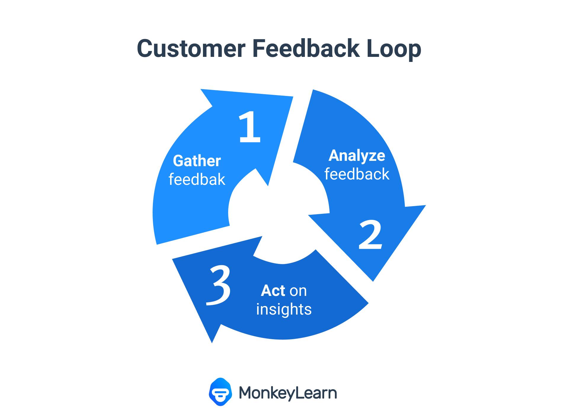 A customer feedback loop flow chart: 'Gather,' 'Analyze,' 'Act on it.'