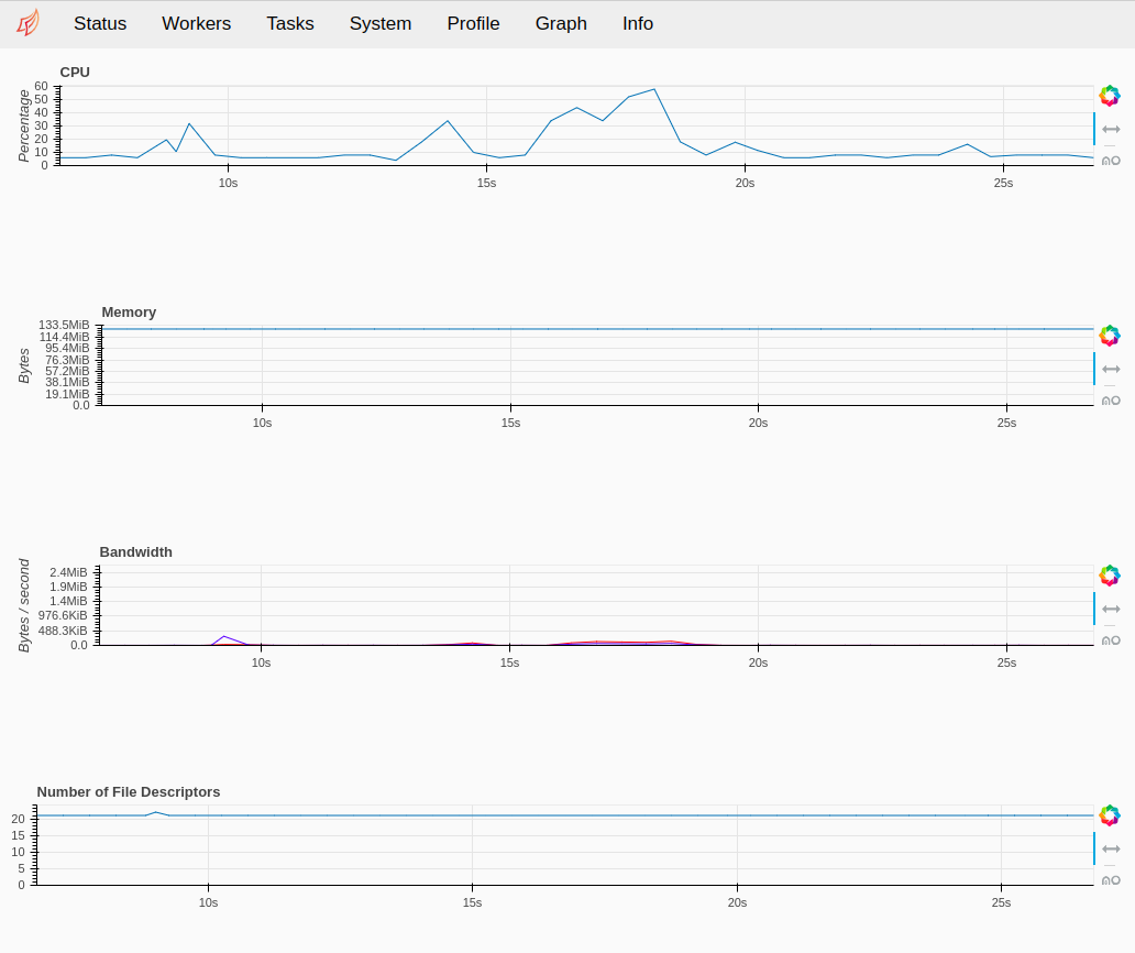 View of dask Dashboards inside Saturn Cloud UI showing CPU, memory, and bandwidth