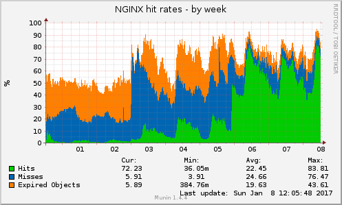 nginx_cache_hit_rate-week-cw01-2017