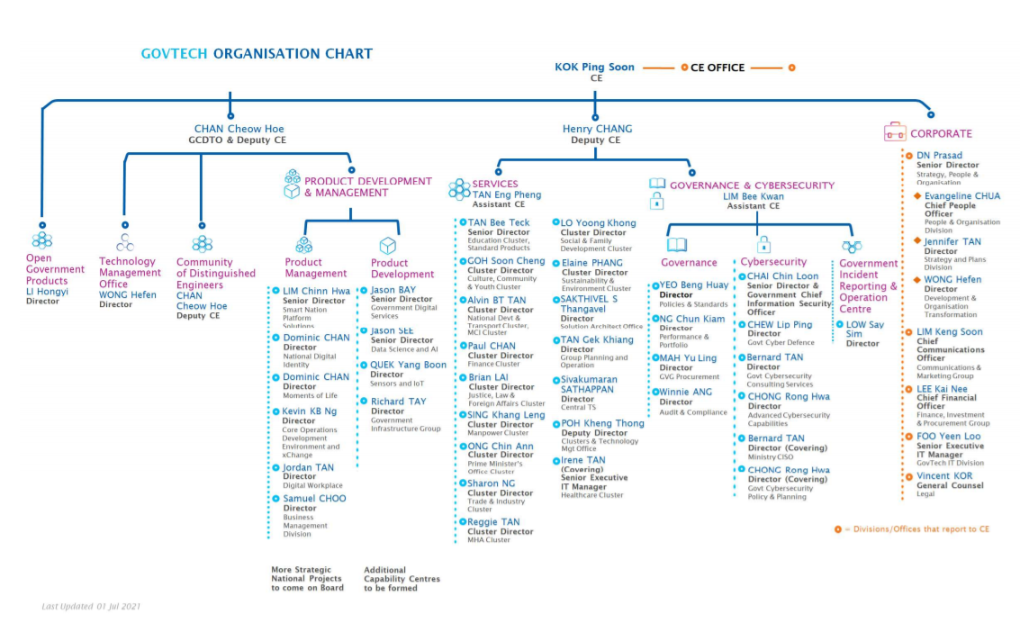 Organisation Chart - Government Technology Agency - GovTech