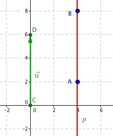Přímka p a směrový vektor
