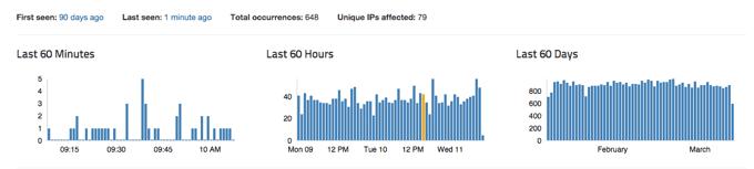 errors tracked last 60 144546 o
