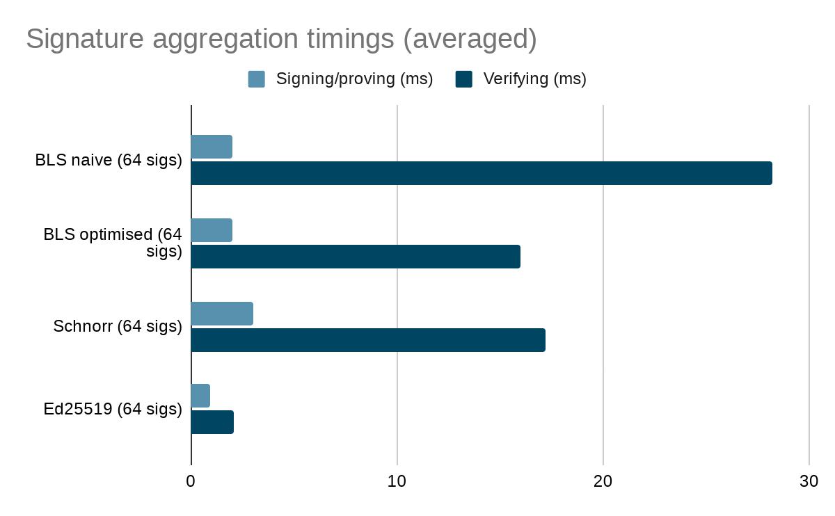 Signature aggregation timings (averaged)