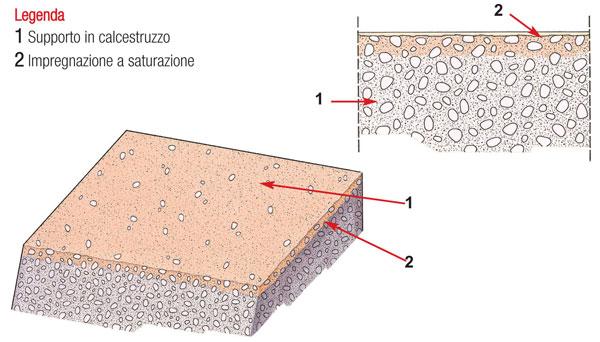 Schema della struttura di un pavimento in resina impregnate.