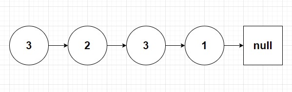 a linked list composed of nodes 3,2,3 and 1 respectively.