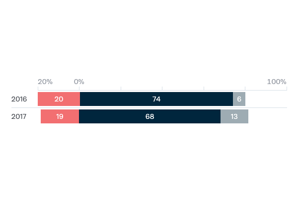 Freedom of navigation in the South China Sea - Lowy Institute Poll 2020