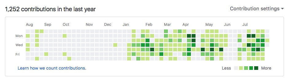 I've committed a lot of code
