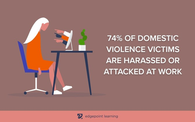 74% of domestic violence victims are harassed or attacked at work