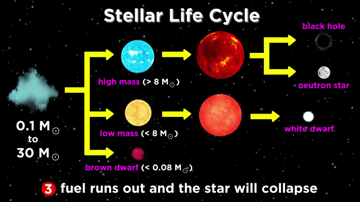 collapse of star