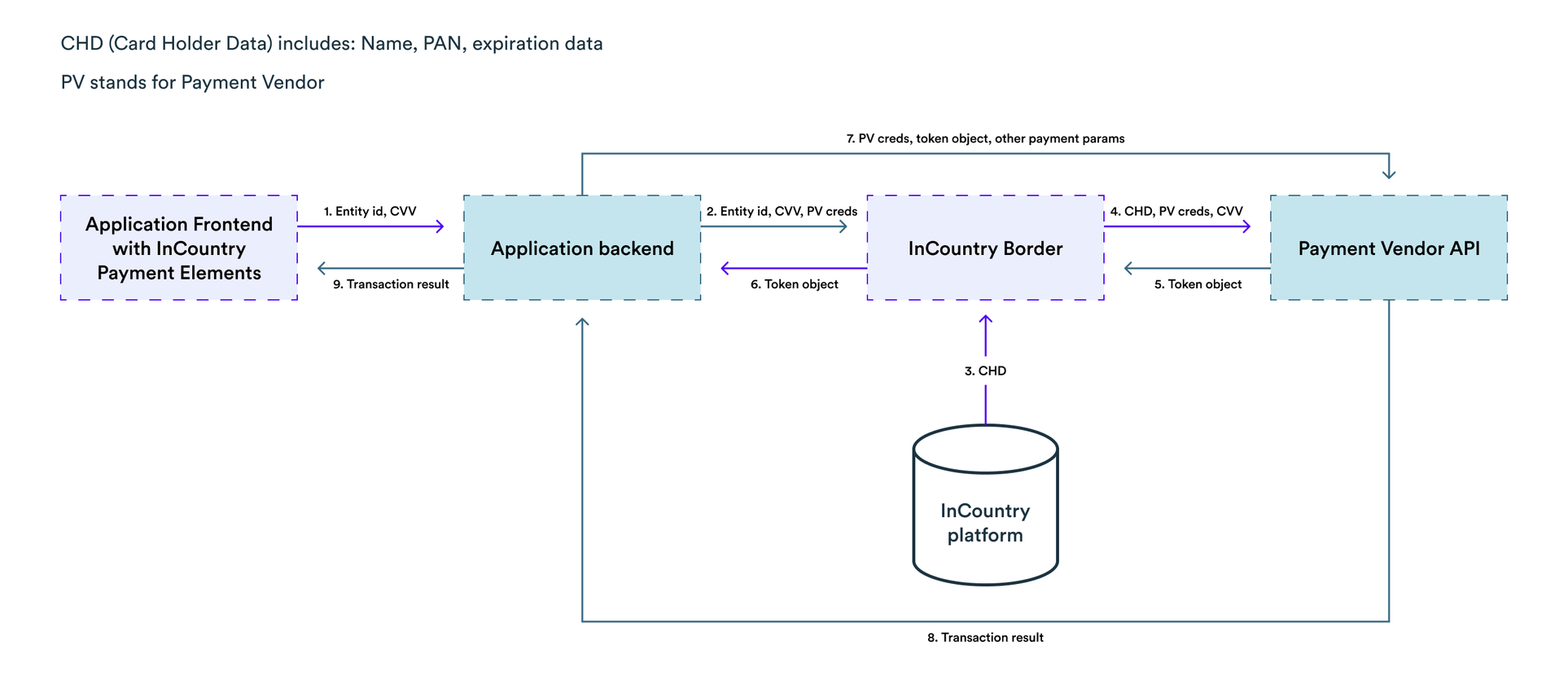 Providing data to payment providers