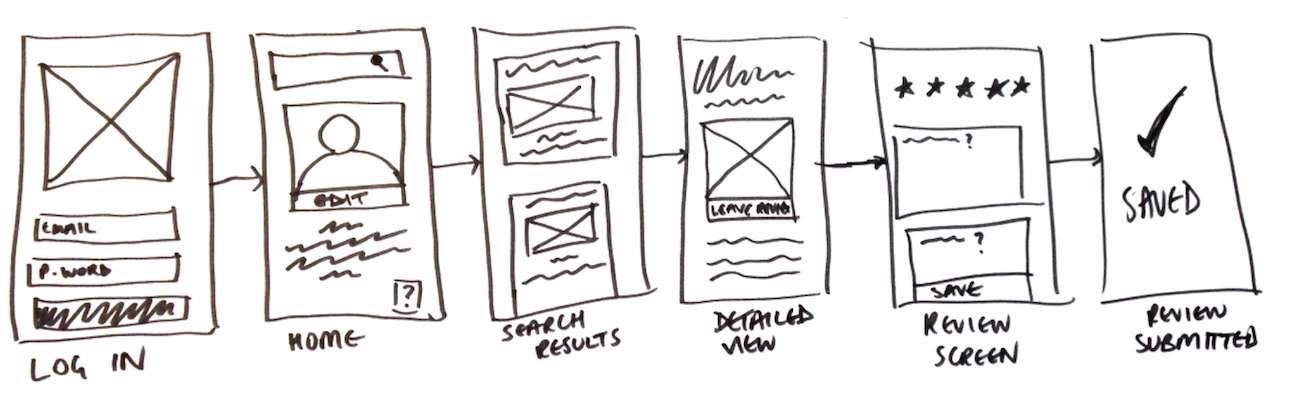 A series of hand-drawn wireframes depicting various mobile app screens