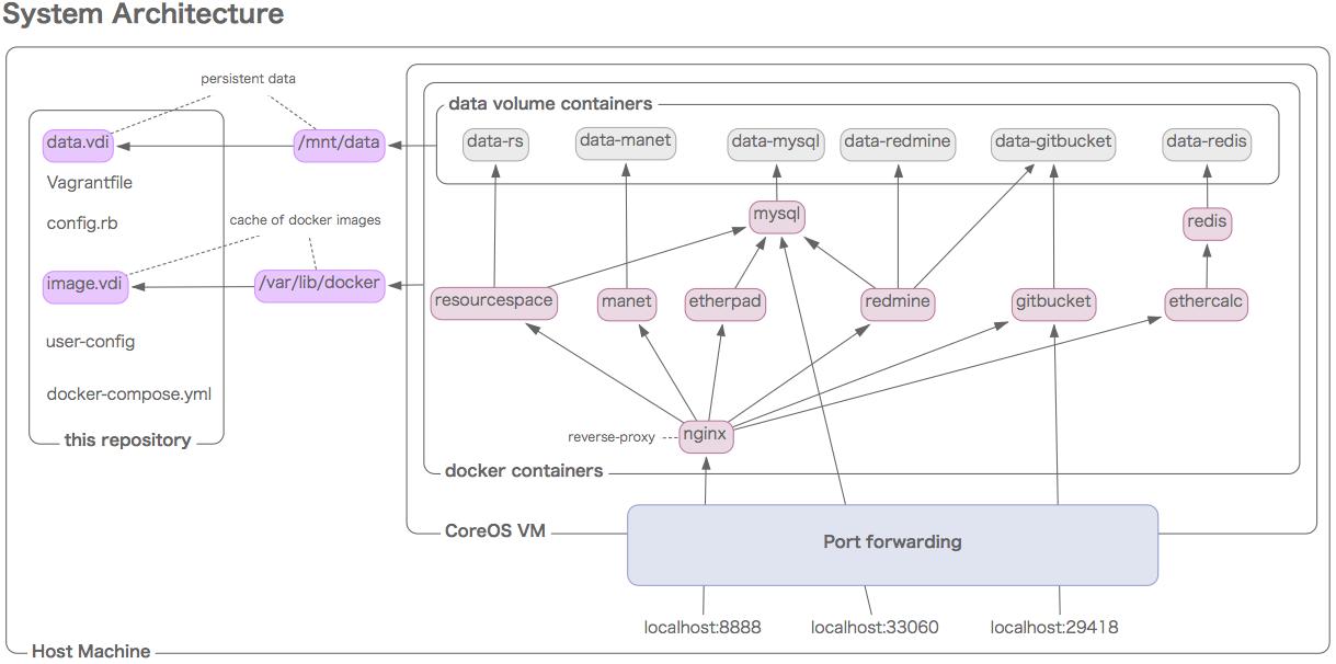 vagrant-coreos-docker-demoのシステム構成図