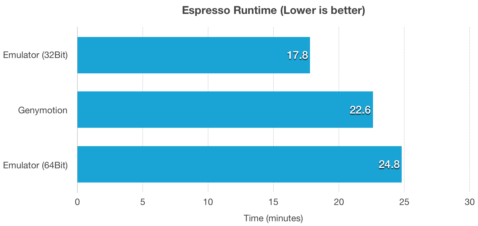Genymotion and Android Emulator Espresso Benchmark
