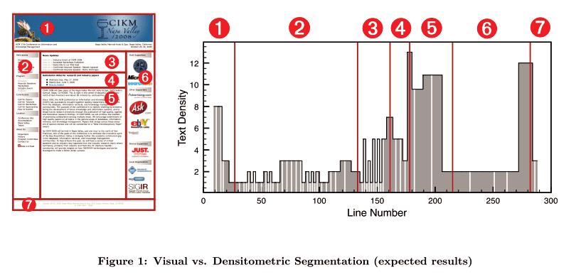 Visual vs. Densitometric segmentation (expected)