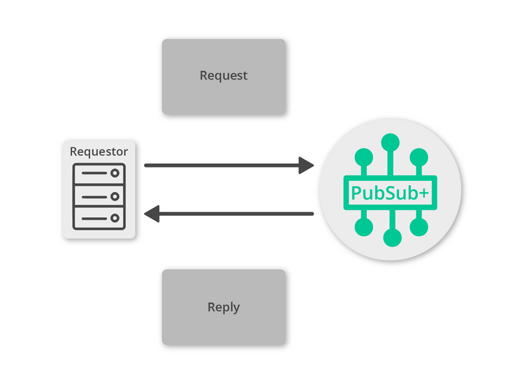 Diagram: Making a Request