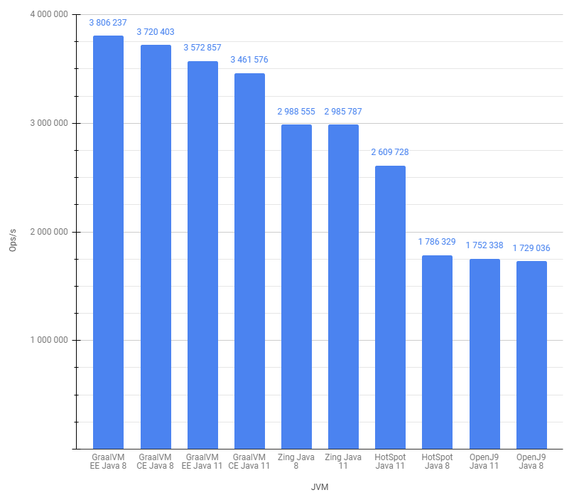 Chart showing detailed benchmark results