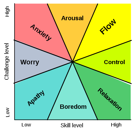 A chart with two axes. The vertical axis is Challenge Level and the horizontal axis is Skill Level. There are 8 segments on the chart that radiate from the center like a pie chart. From the top-right (high-skill, high-challenge) and working clockwise they are labelled: Flow, Control, Relaxation, Boredom, Apathy, Worry, Anxiety, and Arousal