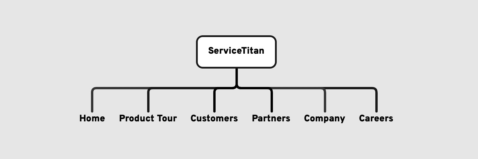 Original ServiceTitan sitemap