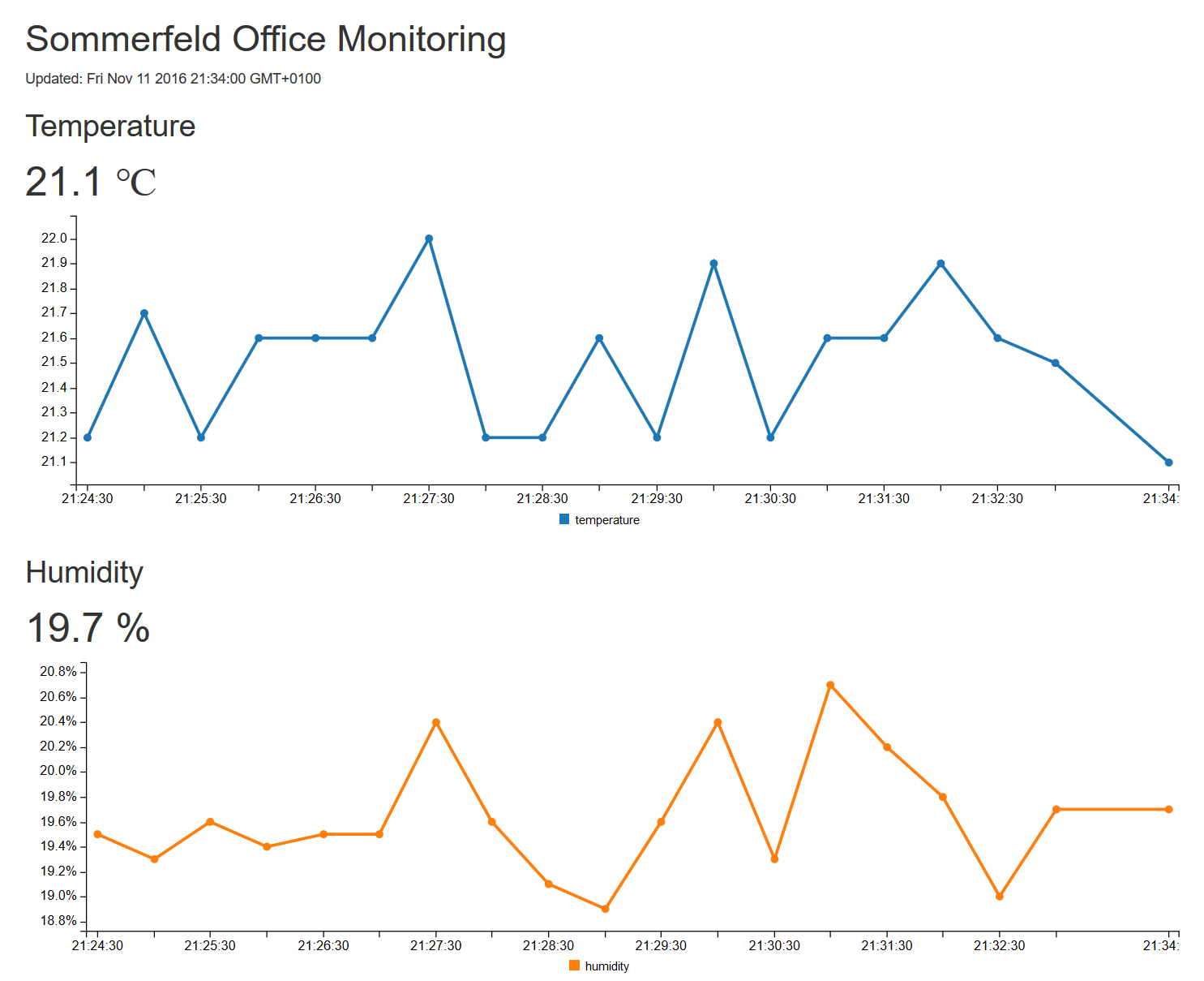 Screenshot of web page of Home office monitoring with C3