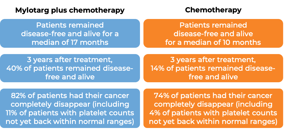 Response after treatment with Mylotarg and chemo vs just chemo (diagram)