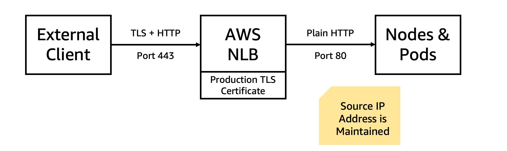 diagram illustrating connection between network load balancer and contour