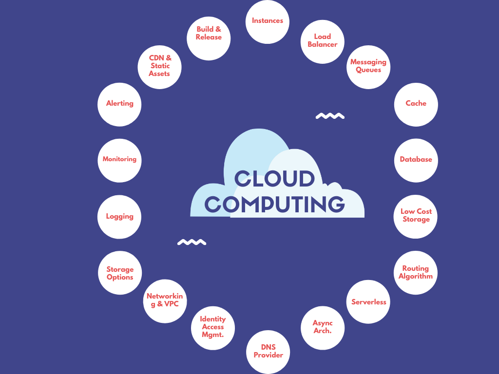 Essential Cloud Concepts - Instances/Machines, Load Balancer, Messaging Queues, Cache SQL/NoSQL, Low Cost Storage, Routing Algorithms, Serverless, Async Architecture, DNS Provider, Identity & Access Management, Networking & VPC, Storage Options (Block, File, Object), Logging, Monitoring, Alerting, Billing & Cost Management, CDN & Static Assets, Build & Release (CI, CD)