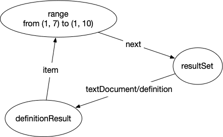 def-graph