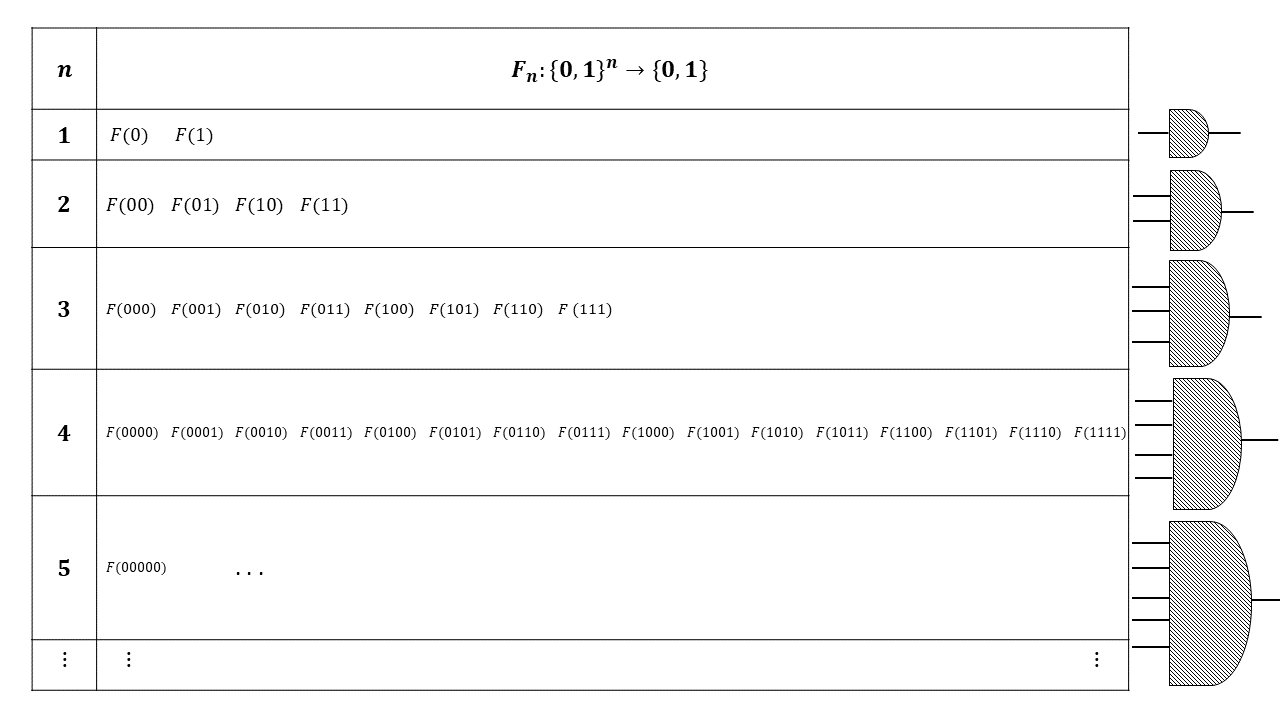 12.7: We can think of an infinite function F:\{0,1\}^* \rightarrow \{0,1\} as a collection of finite functions F_0,F_1,F_2,\ldots where F_{\upharpoonright n}:\{0,1\}^n \rightarrow \{0,1\} is the restriction of F to inputs of length n. We say F is in \mathbf{P_{/poly}} if for every n, the function F_{\upharpoonright n} is computable by a polynomial size NAND-CIRC program, or equivalently, a polynomial sized Boolean circuit.