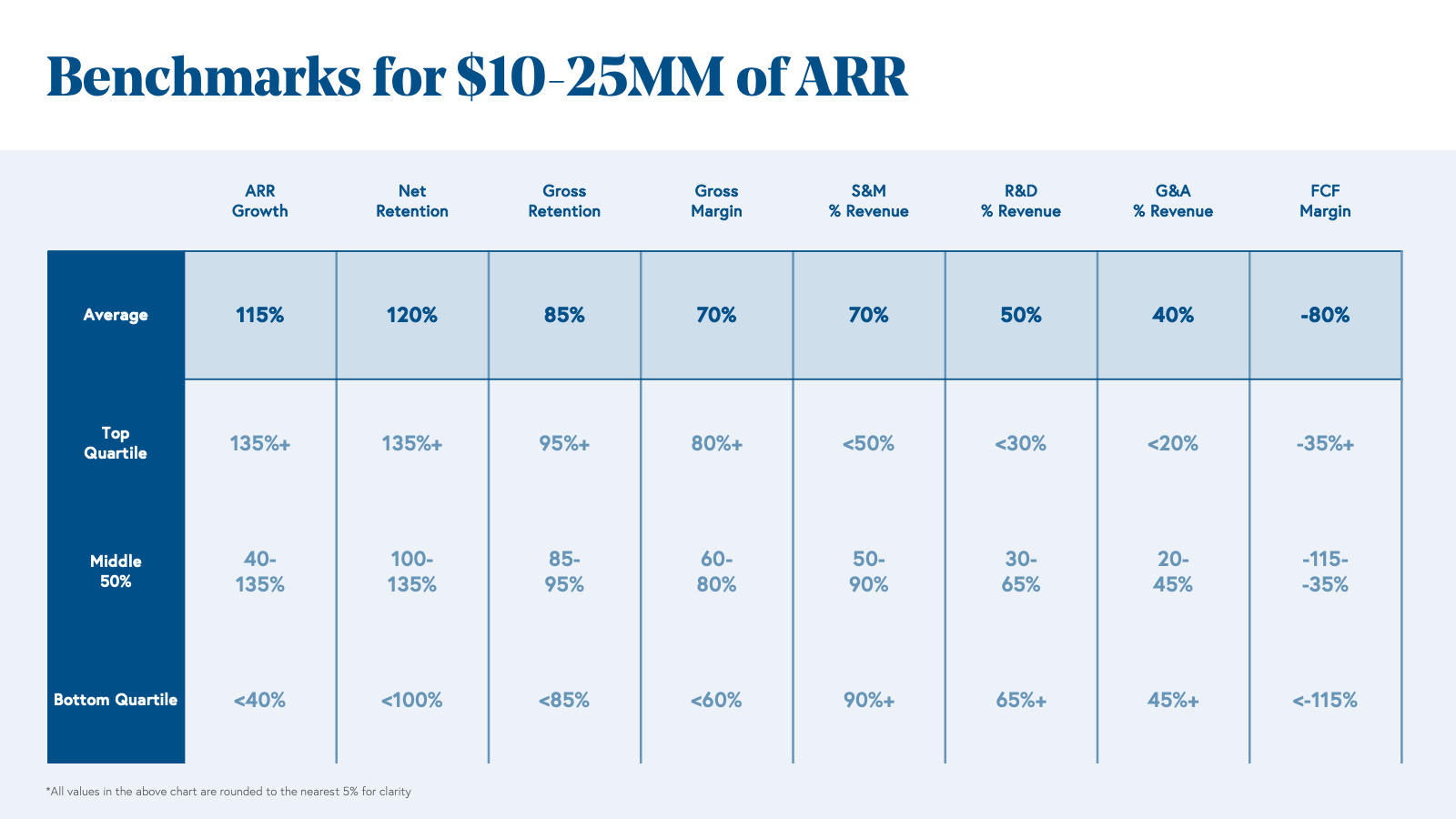 Benchmarks for $10 to 25MM of ARR Chart