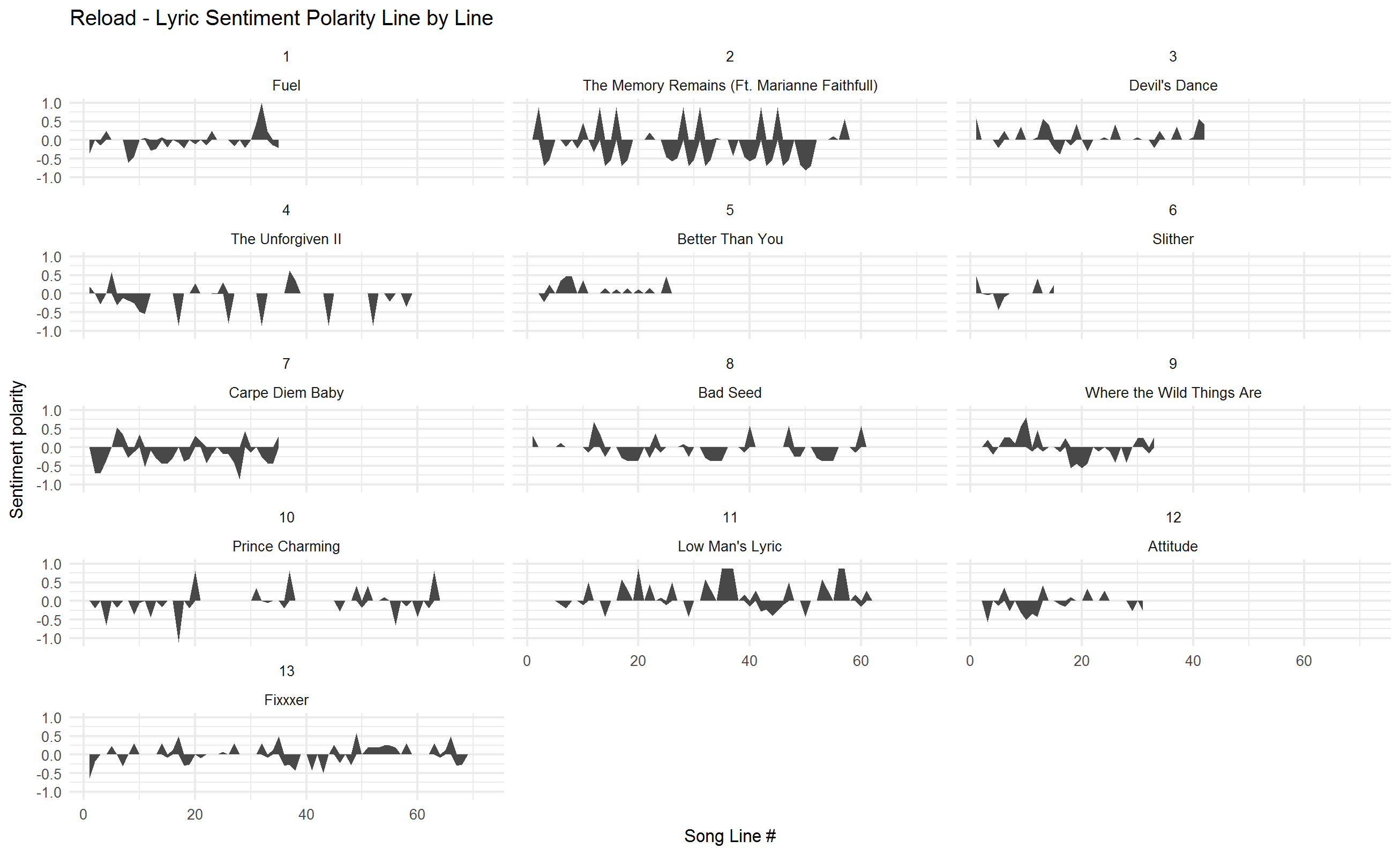 2018-02-01-Sentiment-by-track-Reload.png