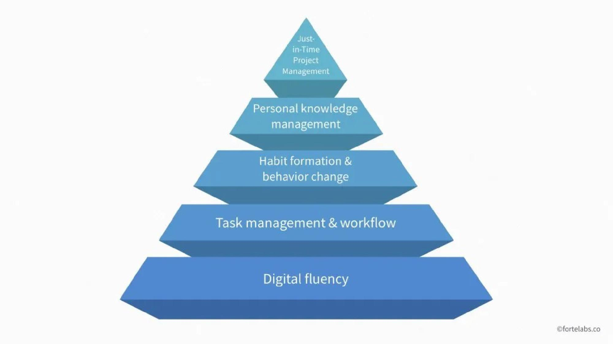 Featured image of post One Good Idea - The Digital Productivity Pyramid