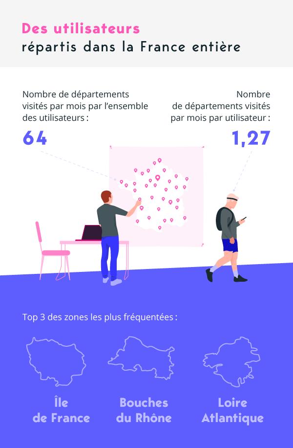Des utilisateurs répartis dans la France entière
