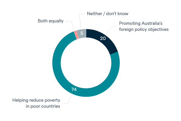 Most important objective of foreign aid - Lowy Institute Poll 2020