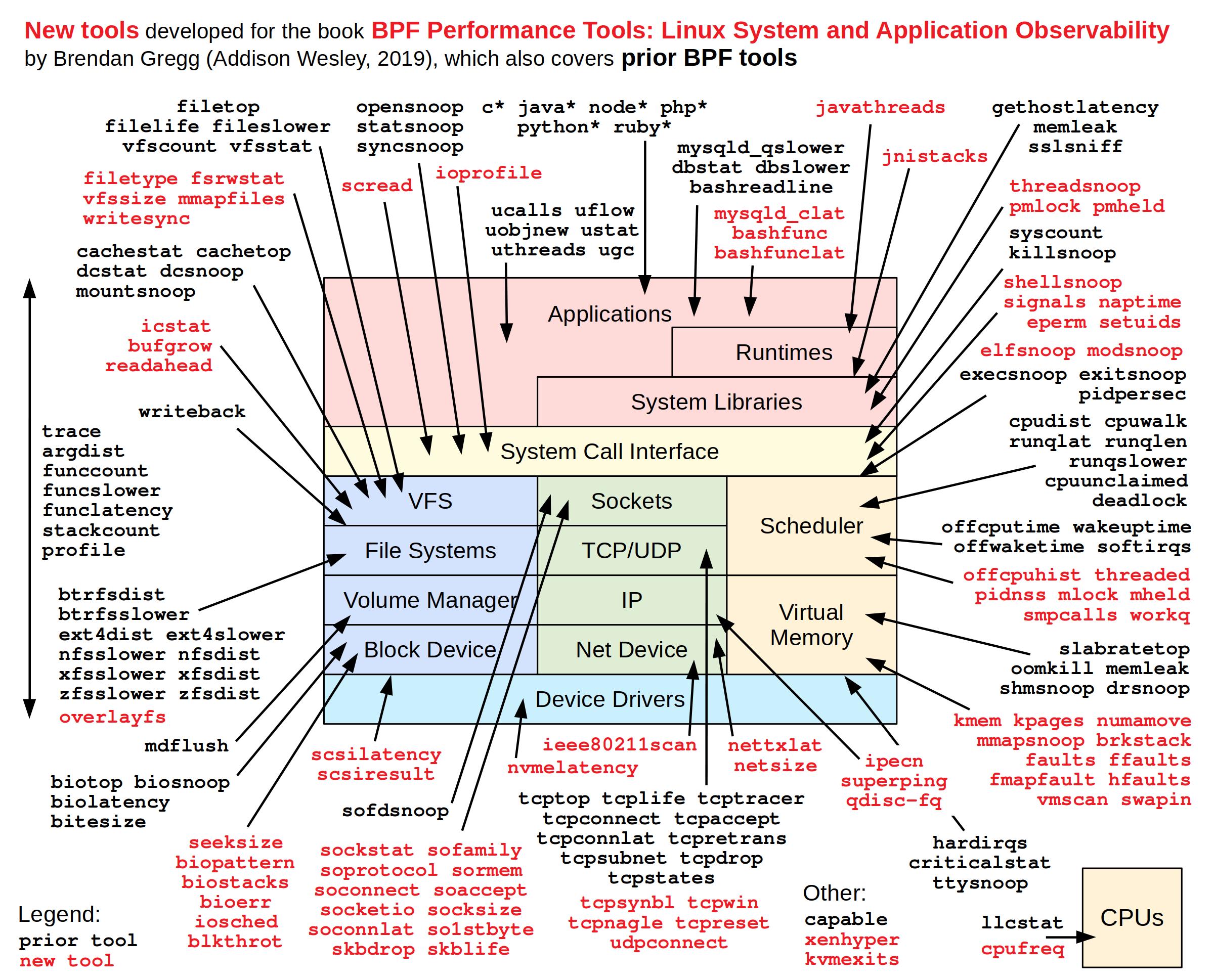 https://d33wubrfki0l68.cloudfront.net/60c76749ea96bd7e0c2f74ef244525ba5e106374/8bb35/media/notes/bpf-performance-tools.png