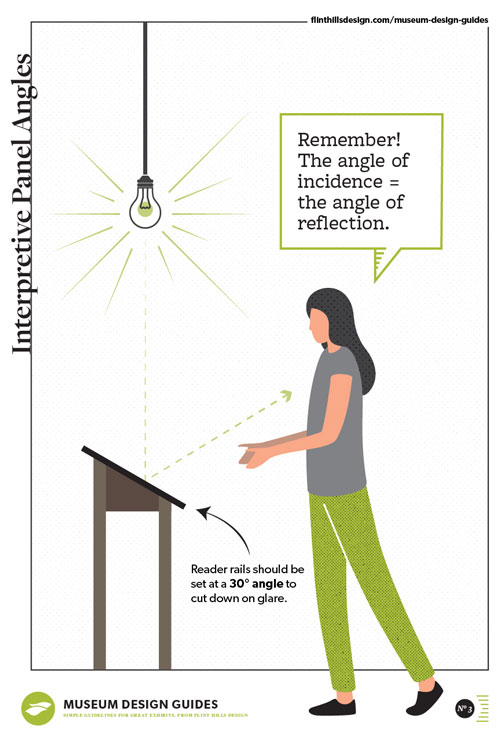 museum design guide poster - interpretive panel angles